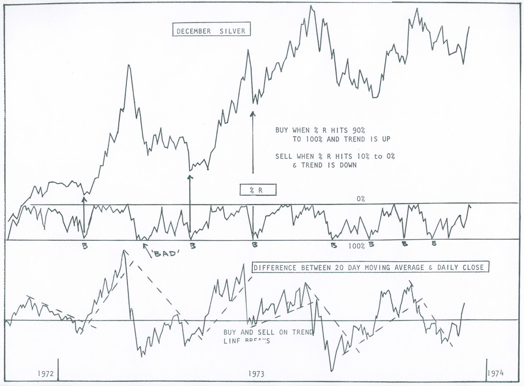 Percent R Silver Chart 1972 to 1973