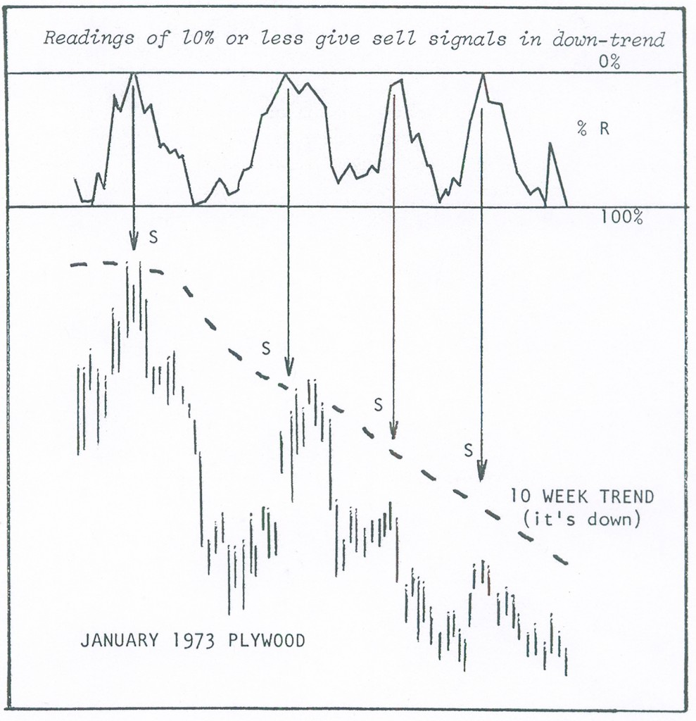 Selling With Percent R January 1973 Plywood Chart