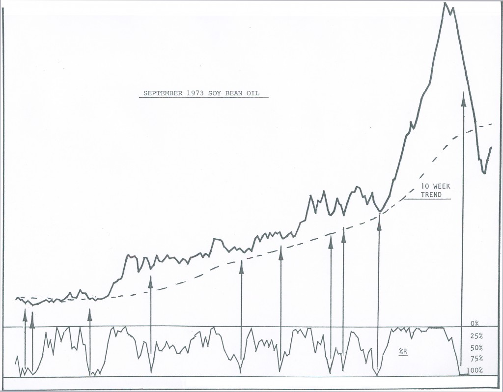 Percent R Soybean Oil September 1973 Chart